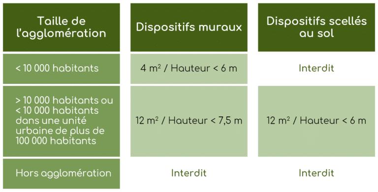 dimensions publicite route